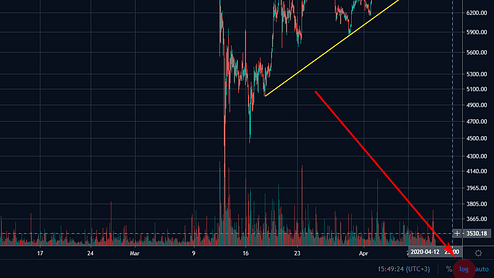 включить логарифмический график, шкалу, Tradingview